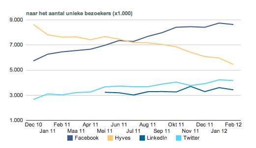 Marktaandelen sociale netwerken hyves, facebook, linkedin en twitter feb 2012
