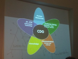 Chief information manager wordt Chief  Digital Officer